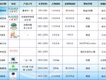 龙湖房地产营销管理体系研究(共56)