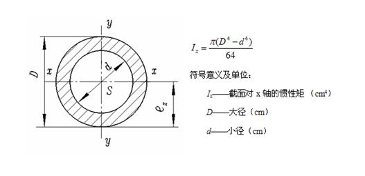 惯性矩的计算方法及常用截面惯性矩计算公式