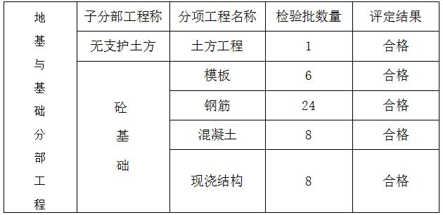 晋阳湖壹号-2号楼基础自评报告