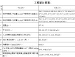 【江苏】市政造价员考前培训讲义(共116页)