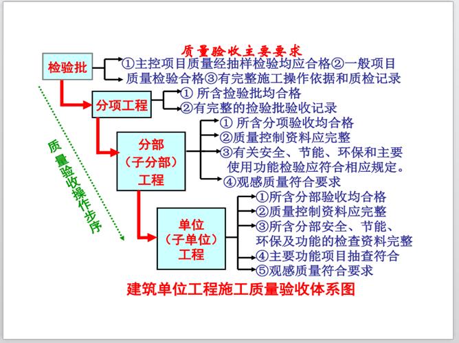 建筑单位工程施工质量验收体系图