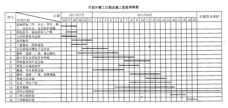 绿地景观工程投标文件(技术部分)