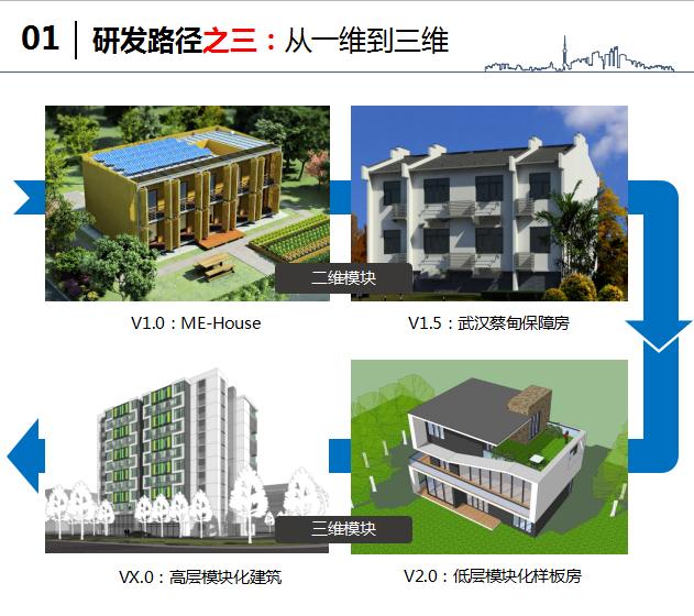 中建钢构住宅产业化汇报文件(附图丰富)_10