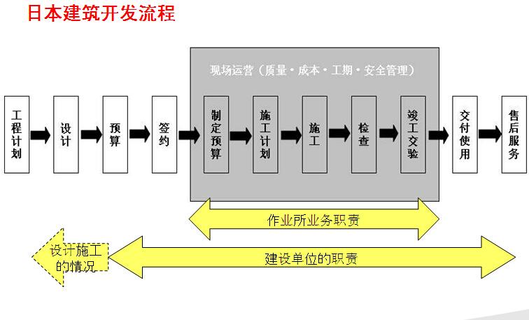 [万科]日本建设项目可视化、安全文明、工艺管理总结(图文并茂)
