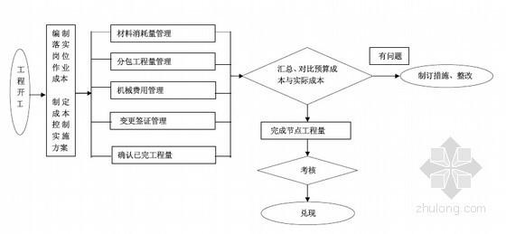 国企集团项目管理手册(350页 图表丰富)