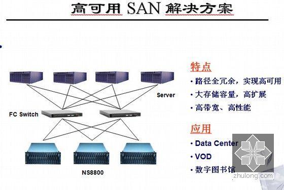 信息网络系统工程相关知识和监理要点培训(437页PPT)-高可用 SAN 解决方案
