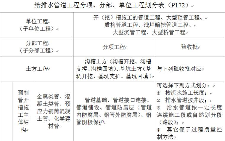 市政工程基础设施建设资料全套填写模板(word,189页)
