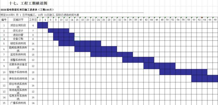 智能化项目施工进度表