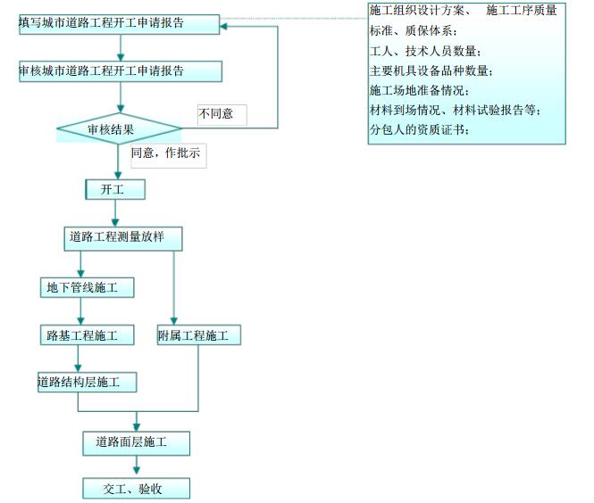 [山东]市政道路工程项目监理规划(117页)