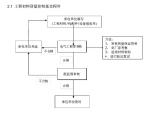 [西安]地铁工程施工质量管理手册(91页)