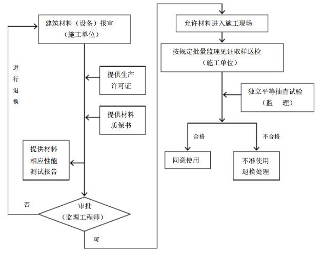 [江西]高层框架抗震墙结构安置房工程项目监理规划(125页)