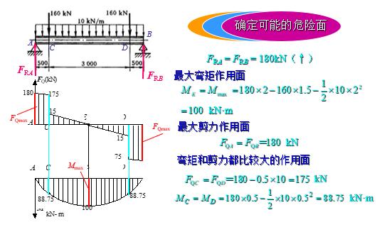 简支梁受力如图所示采用普通热轧工字型钢