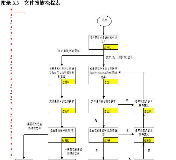 某房地产公司项目管理程序手册_4