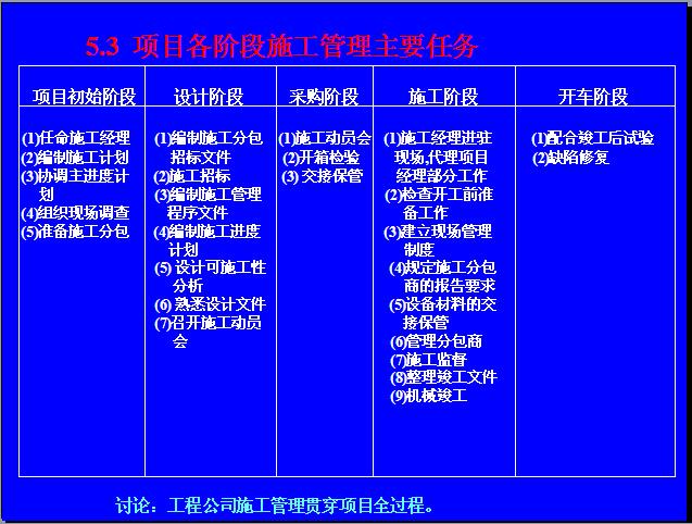 EPC工程总承包项目管理实务讲义(323页,图文并茂)_6