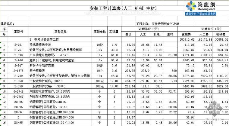 安徽某医院医技楼电气工程决算书(2009-1)
