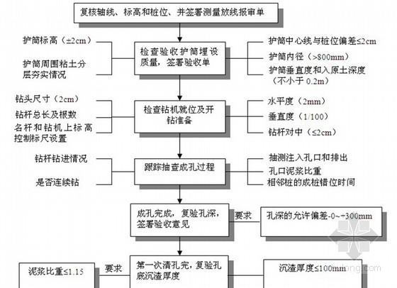 桥梁工程施工监理投标书(附流程图 技术标)