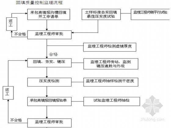 混凝土浇筑监理流程图资料下载-公路排水监理实施细则(详细 流程图)