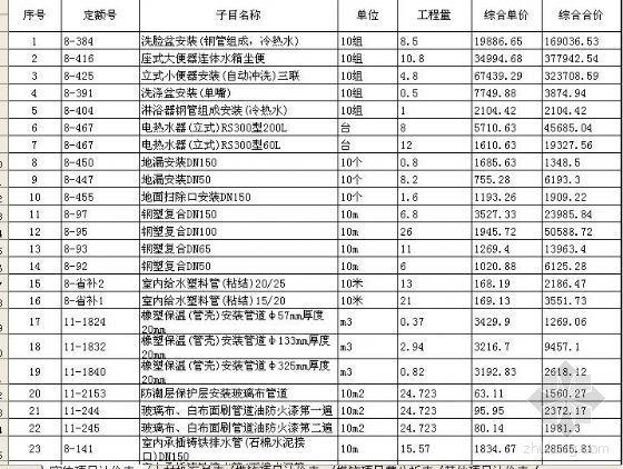 江苏某文艺中心给排水工程概算书