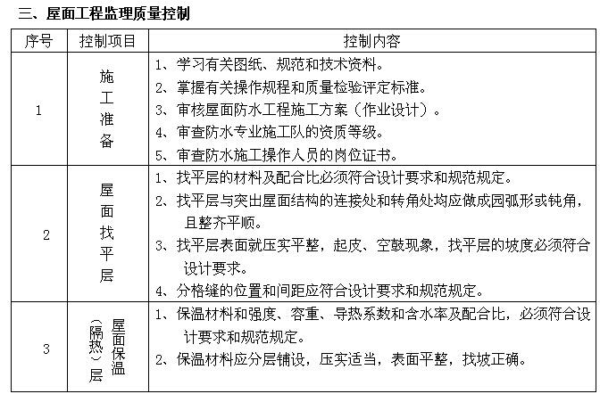 [成都]购物广场监理实施细则(143页)_5