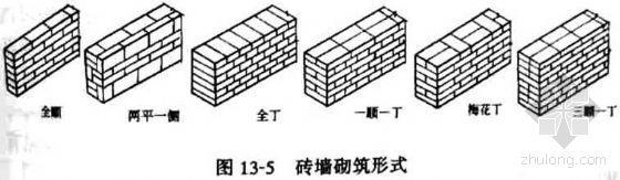 某工程清水围墙砌筑施工方案(墙高3000mm,墙厚370mm)