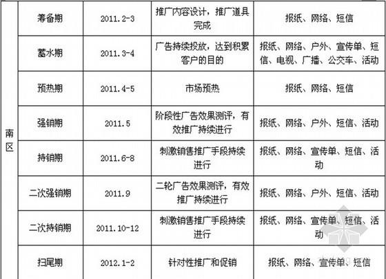 高档社区房地产营销推广报告(共55页)