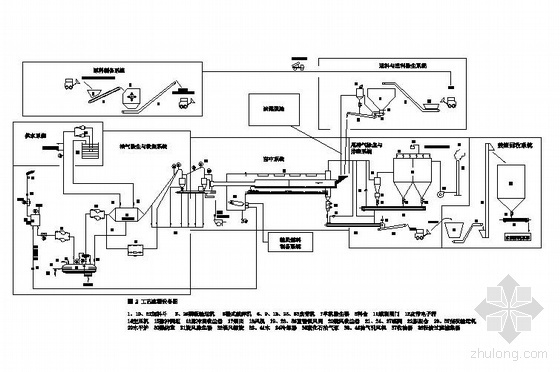 日处理量500吨炉工艺流程图