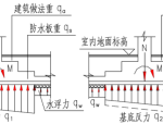 独基加防水板基础设计的有限元方法初探
