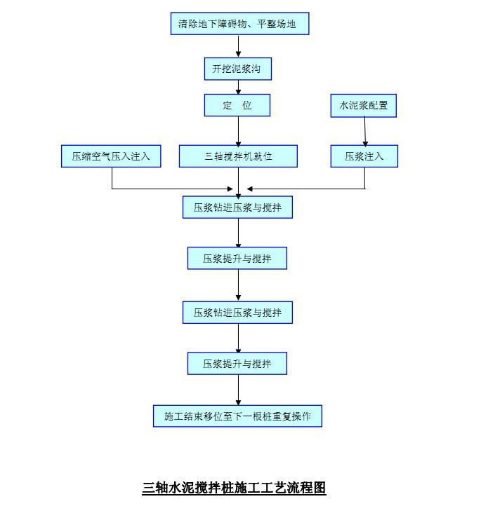 [广东]航站楼配套设施地下综合管廊工程施工组织设计_3