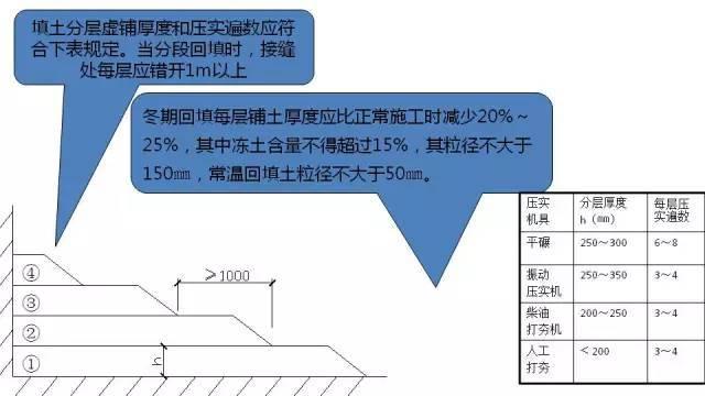 图文解读建筑工程各专业施工细部节点优秀做法_8