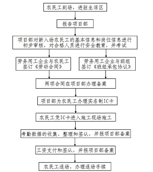 施工企业劳务实名制管理办法