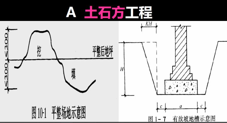 2015年四川省造价员土建计价实务培训讲义