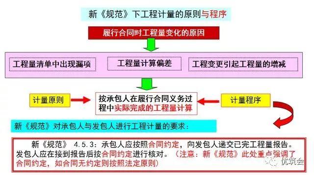 [干货]造价施工篇—工程量清单计价规范下的工程价款支付_2
