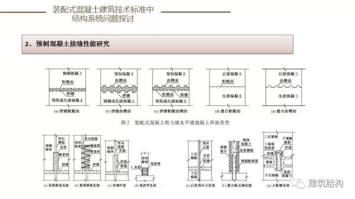 装配式建筑发展情况及技术标准介绍_83