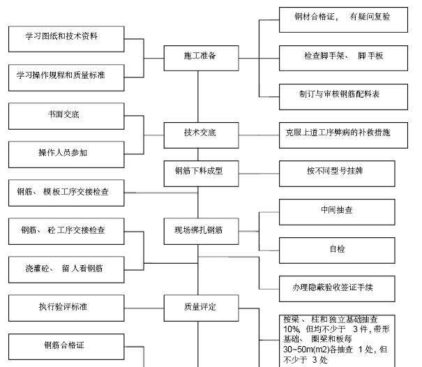 [山西]演艺中心改造工程项目管理实施规划(附多图)_2