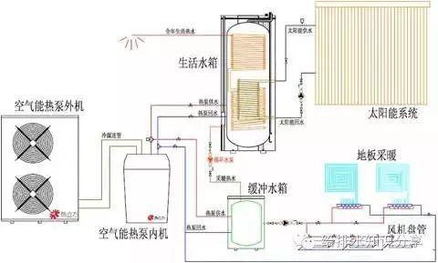 v型滤池工作原理资料下载-智能型太阳能、热泵互补热水系统原理说明