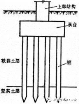 桥梁桩基施工技术图文解析