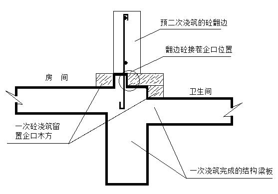 钢筋混凝土框架剪力墙结构卫生间反边二次浇筑方案