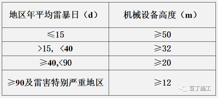 学习!施工现场临时用电强制性标准_9