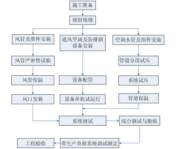 [湖北]地下公共交通走廊及配套工程质量管理计划(附多图)_3