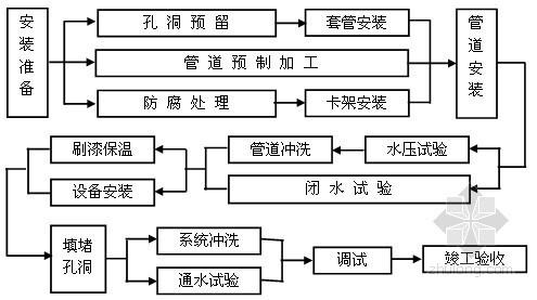 建筑机电安装工程验收资料下载-[江苏]大型知名广场机电安装施工组织设计