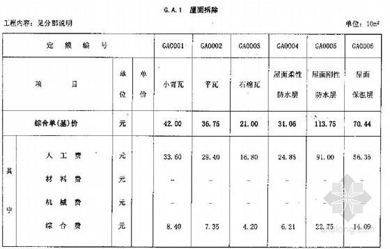 [四川]2008版房屋建筑抗震加固工程计价定额(全册 185页)