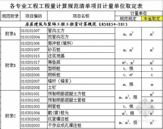 [湖北]2013版工程量计算规范清单项目计量单位取定表(6大专业)