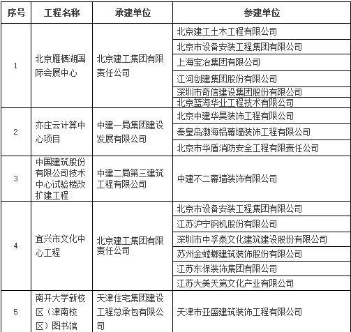 2016~2017年度第一批中国建设工程鲁班奖入选名单公示-建筑工程鲁班奖名单1.png