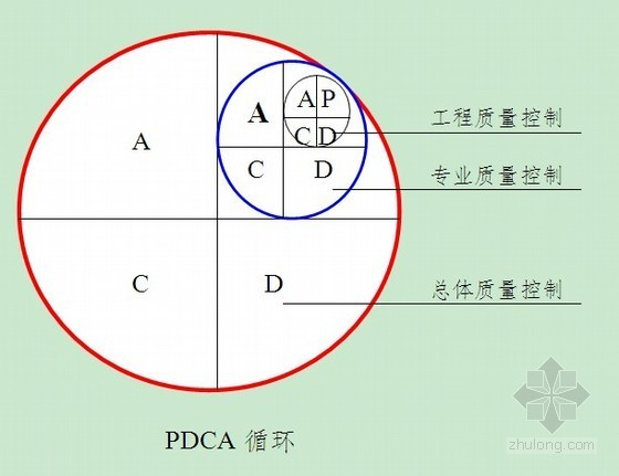广东省某校区工程项目创优实施方案