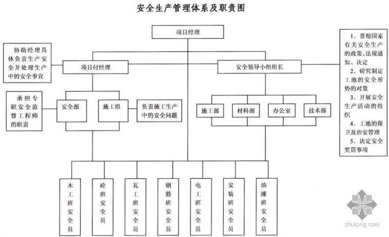 安全生产管理体系及职责图