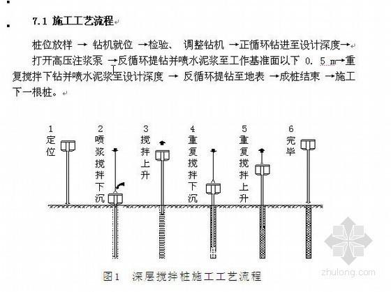 预制桩试桩施工方案资料下载-汉宜铁路水泥搅拌桩施工方案(试桩)