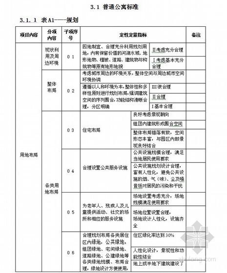 杭州某地集团住宅精品工程技术标准