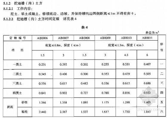 [全国]2008版建筑工程人工土石方定额(全套)