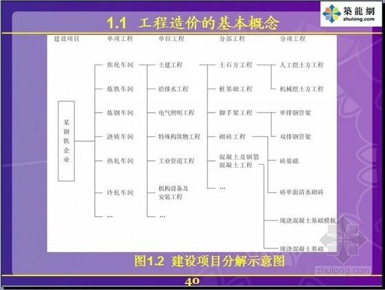 [武汉理工]工程造价控制与管理讲义(图文并茂)1168页
