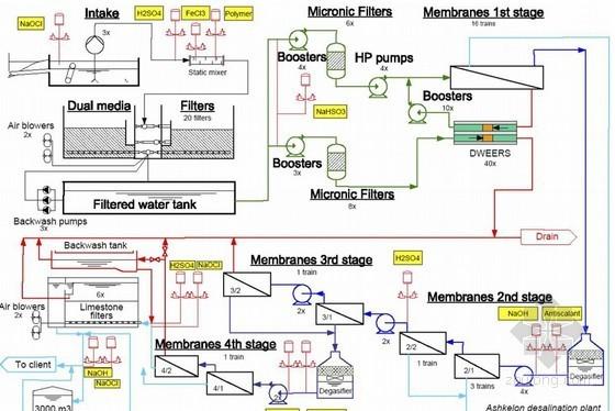 [PPT]反渗透工程的系统设计基础与RO海水淡化实例解析(132页,附图丰富)